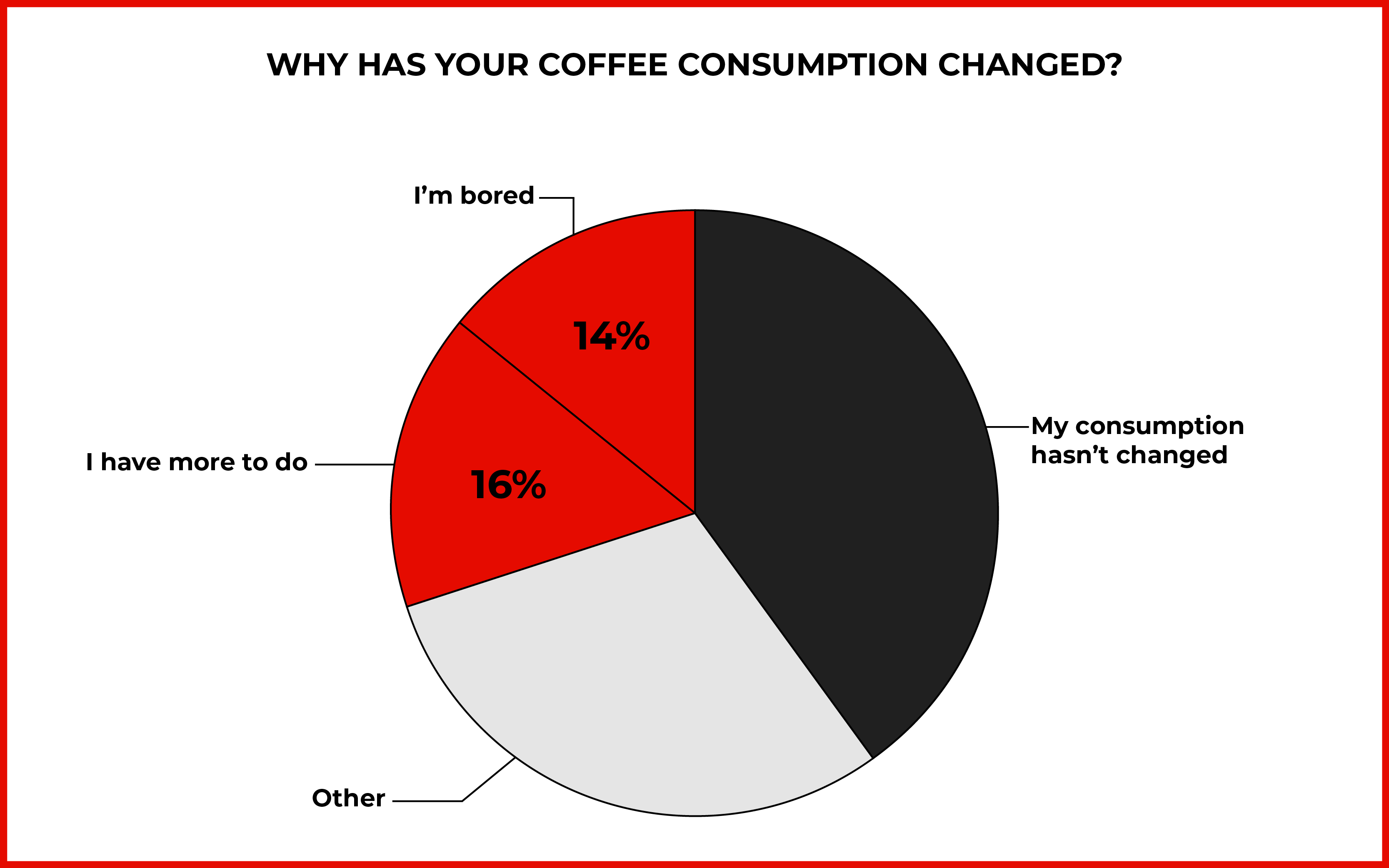 "Pie chart dividing reasons for change in coffee consumption, with 16% of people who said they ""have more to do"" and another 14% who said they are ""bored"""