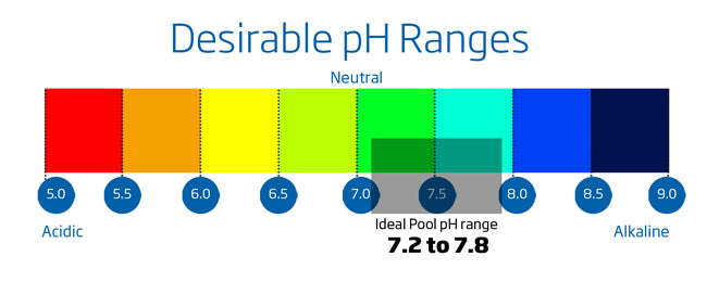 Perfect pH level Pool