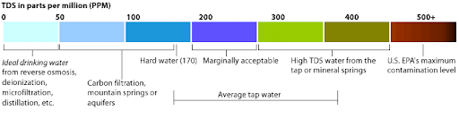 TDS Meter Scale