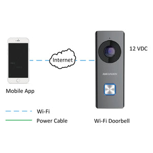 PS-DB-6403-WIP / Wi-Fi Video Doorbell (HIKIVISION OEM DS-KB6403-WIP)