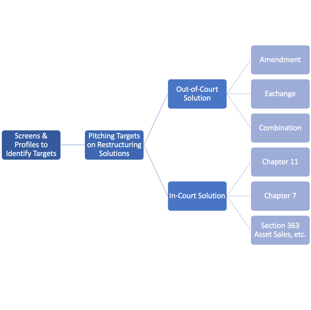 Restructuring Investment Banking Flowchart