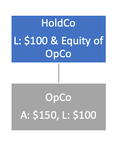 Structural Subordination / HoldCo OpCo