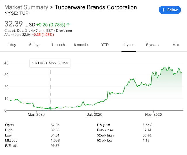 Tupperware Stock After Restructuring Transaction