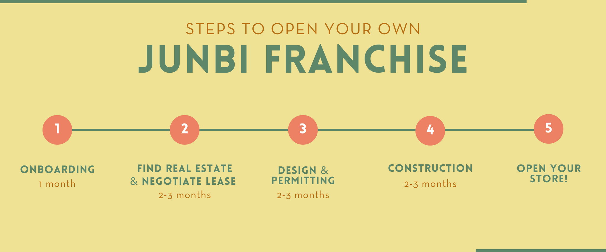 Steps to open a junbi franchise