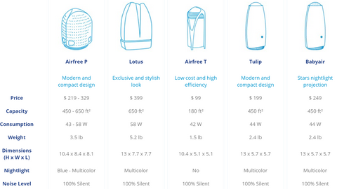 Image of AirFree Lotus Filterless Air Purifier & Sterilizer - Best-AirPurifier