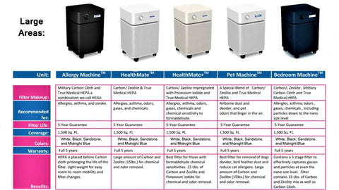 Image of Austin Air HealthMate Air Purifier - Best-AirPurifier