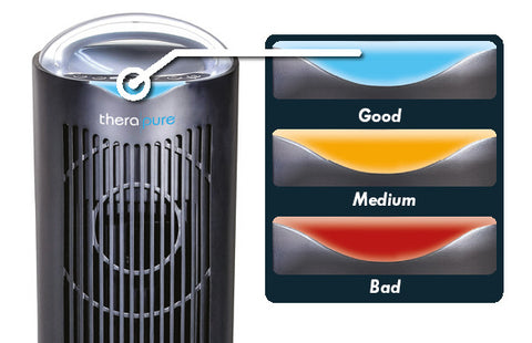 Envion Therapure TPP640S 5-Stage Filtration with Germicidal UV-C light and HEPA Filter Energy Star Air Purifier - Best-AirPurifier