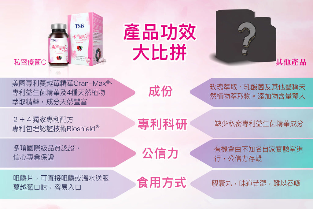百保BuyBo TS6 私密優菌 TS6 Feminine Probiotic & Cranberry Mix