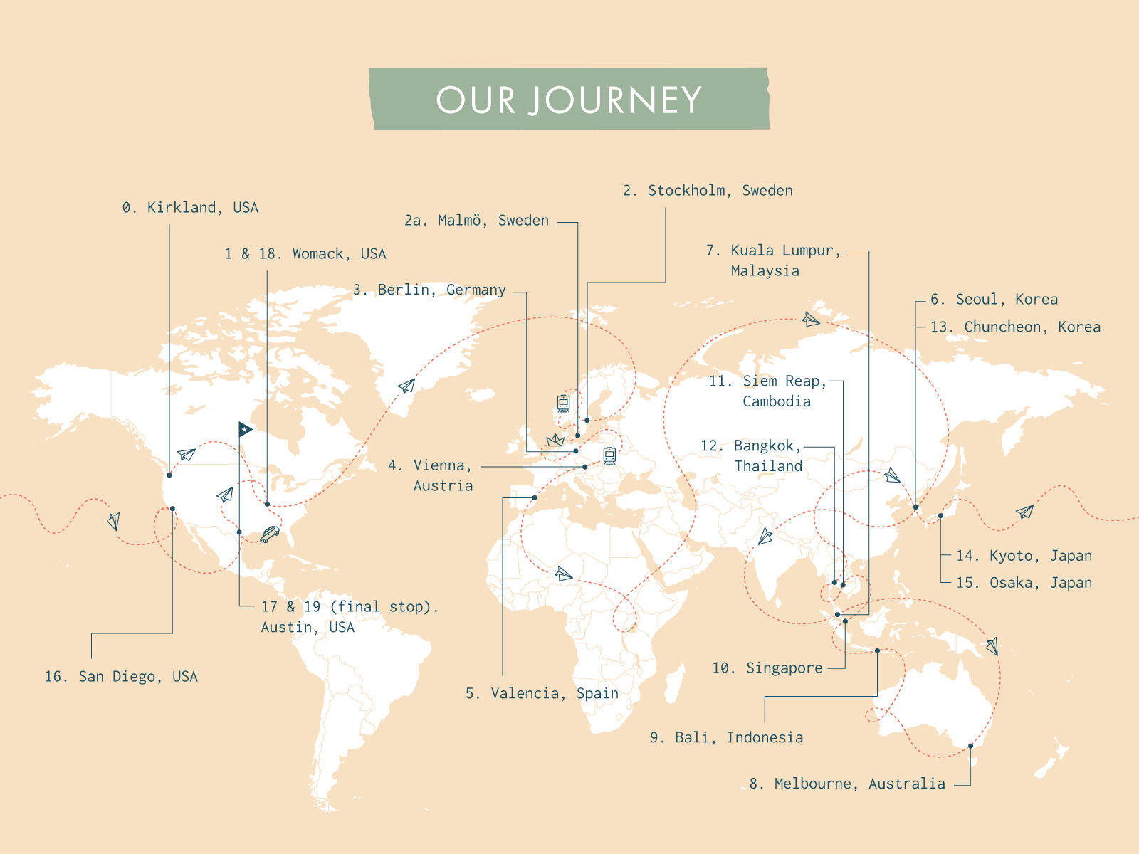 our journey map nole creative