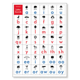 English Letter-Sounds Poster