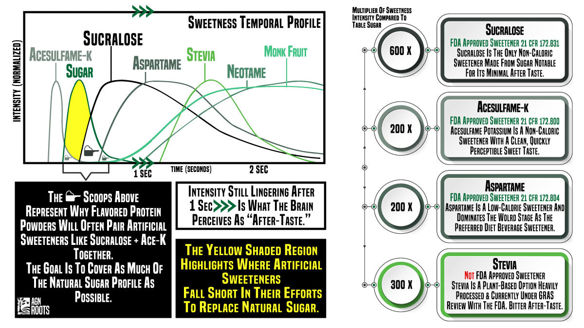 Artificial Sweeteners - Comparison of Sweetness. Whey Protein Without Sweeteners