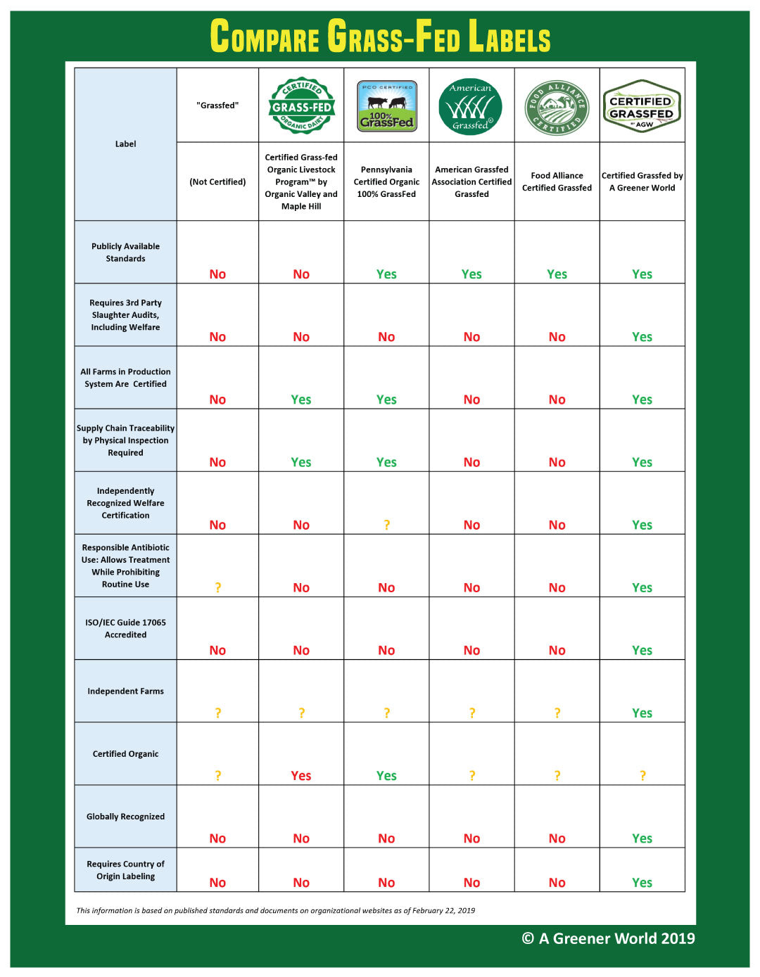 Grass-Fed Label Comparison Chart - Certified Grassfed - AGN Roots Grassfed Whey