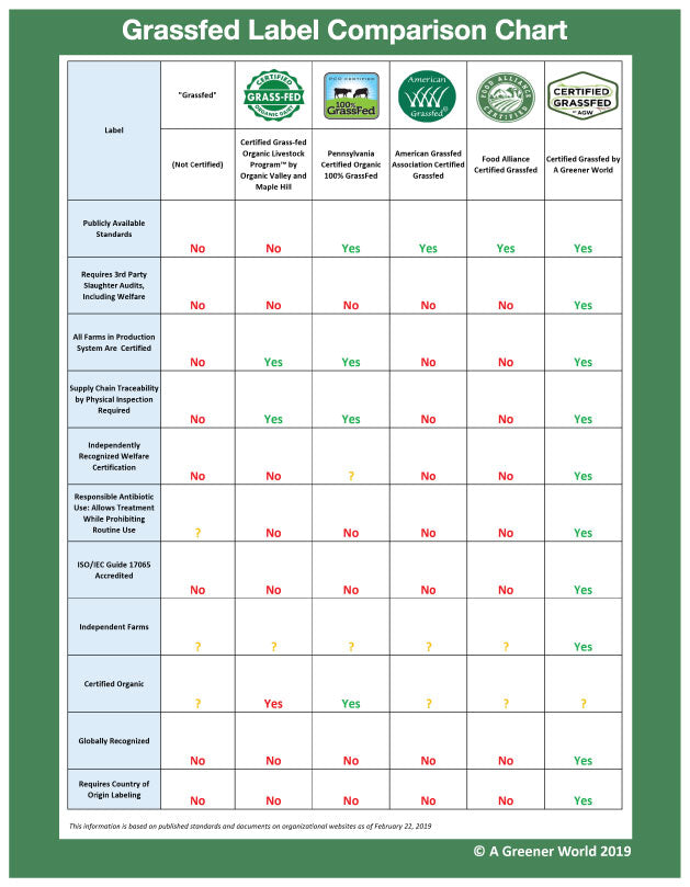 A Greener World Grass-fed Label Comparison Chart