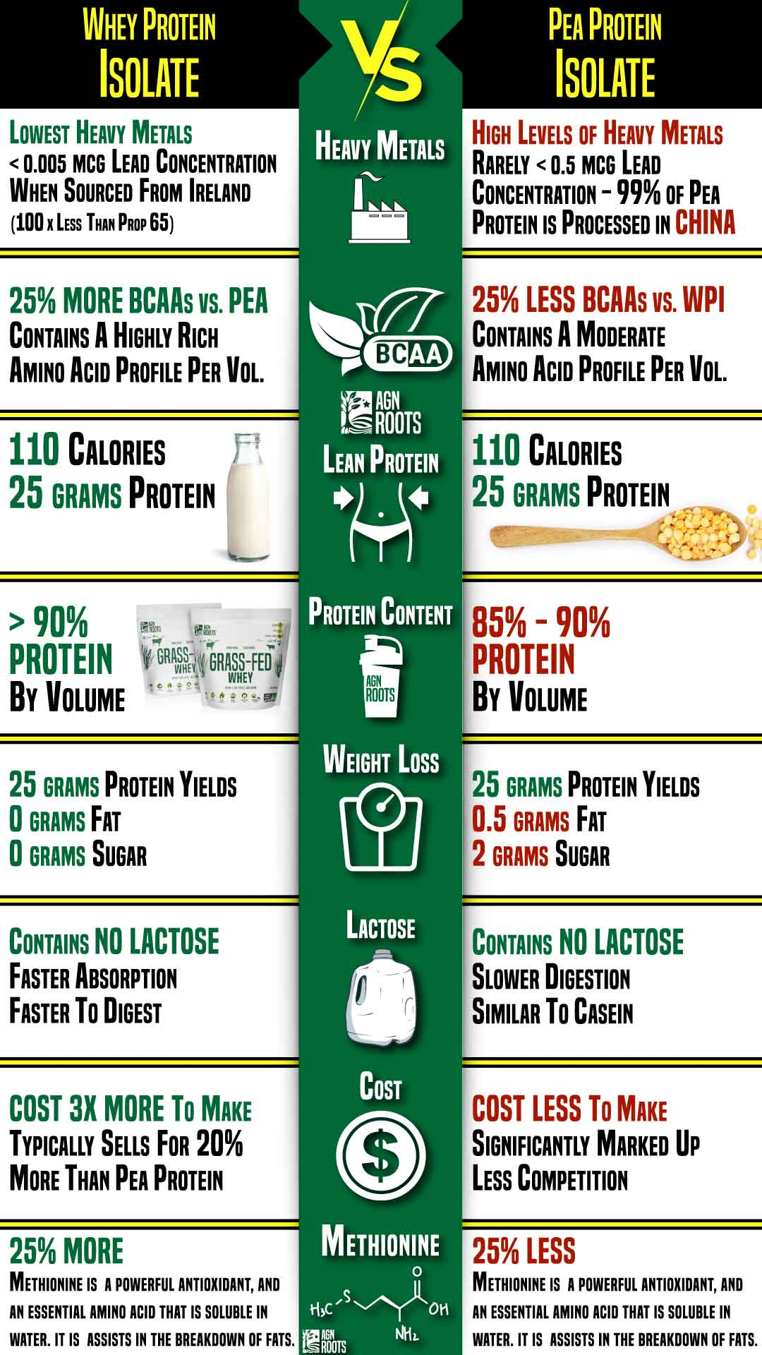 Pea Protein Isolate Versus Whey Protein Isolate - Infographic  Is pea protein better than whey protein?