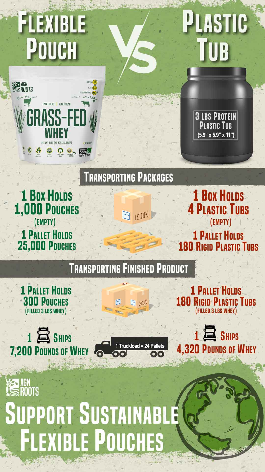 AGN Roots Packaging is Sustainable and drastically reduces carbon emissions compared to rigid plastic tubs