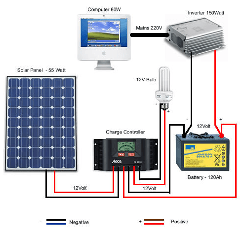 Basic knowledge of charging controller, solar converter and inverter