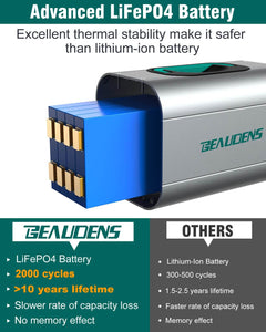 LiFePO4 of BEAUDENS 380wh portable power station
