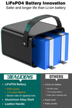 Load image into Gallery viewer, LiFePO4 of BEAUDENS 240wh portable power station