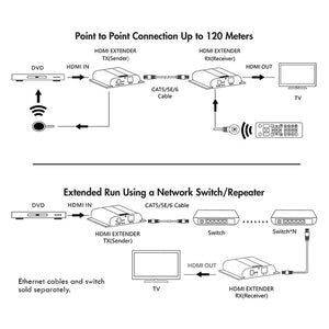 Cable 1080p HDMI Extender over Cat5e/6/Local Network with IR return, 120 meter