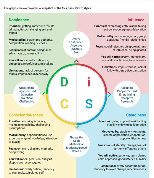 Outline of Everything DiSC letters