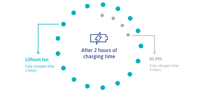 Battery chemistry charge times compared