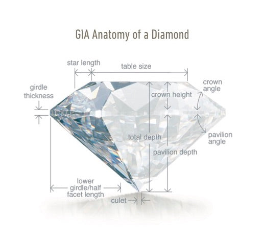 Maximizing Diamond Size