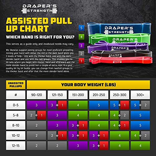 Draper's Strength Heavy Duty Pull Up Assist and Powerlifting Stretch Bands by Add Resistance for Stretching, Exercise, and Assisted Pull Ups. Free E-Workout Guide (Single Band or Set) 41-inch (Black)