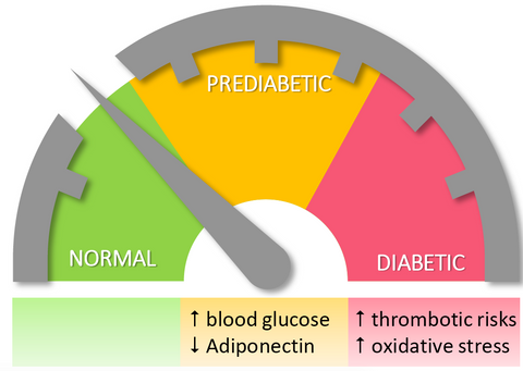 Astaxanthin reduces risks of prediabetes and helps in the management of diabetes