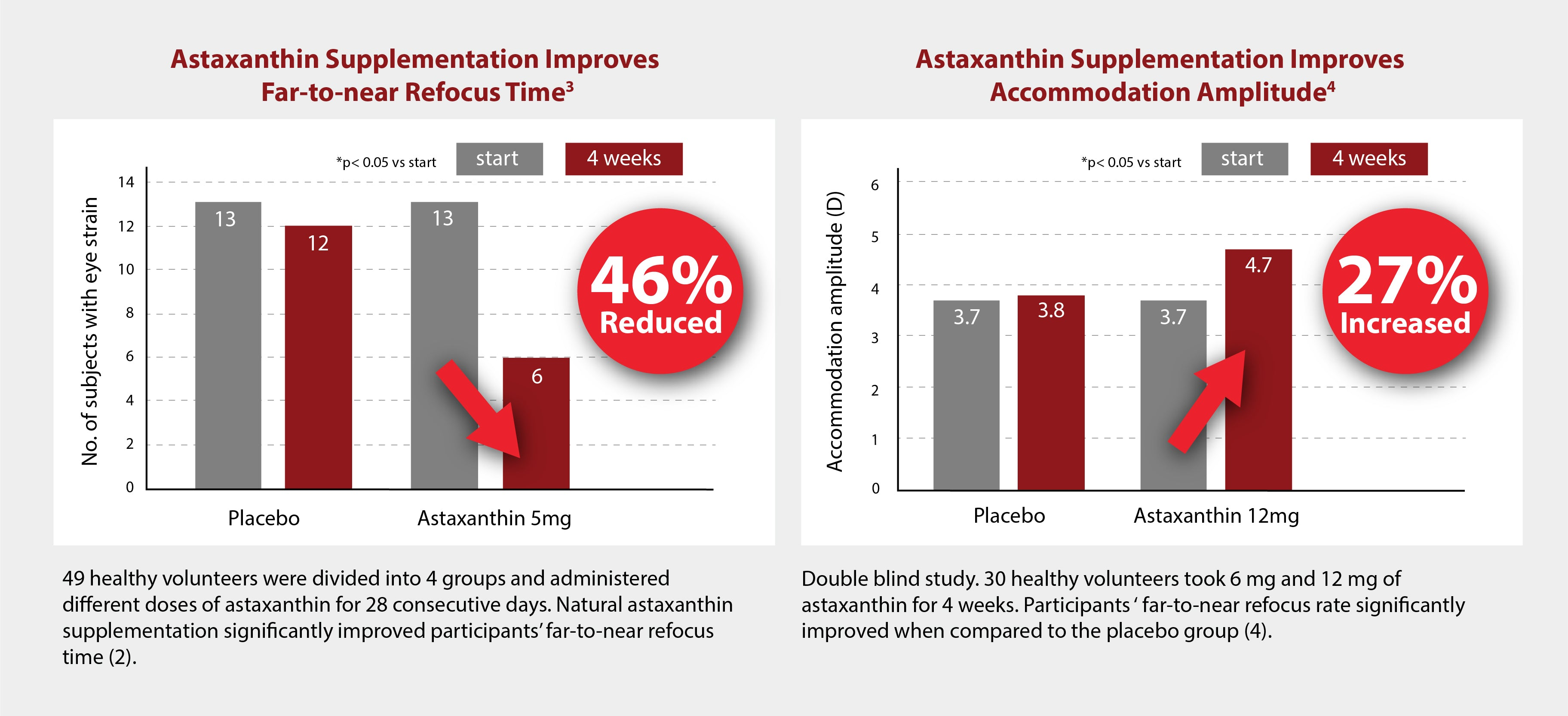 Astaxanthin improves far-to-near refocus time and accommodation amplitude