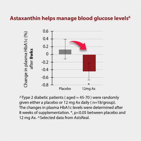 Astaxanthin reduces blood HbA1c and blood glucose levels in prediabetic and type 2 diabetic individuals
