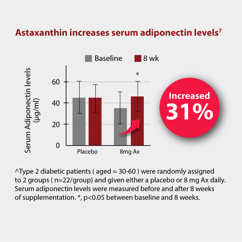 Astaxanthin improves serum adiponectin levels, which enhances glucose metabolism and fats utilization