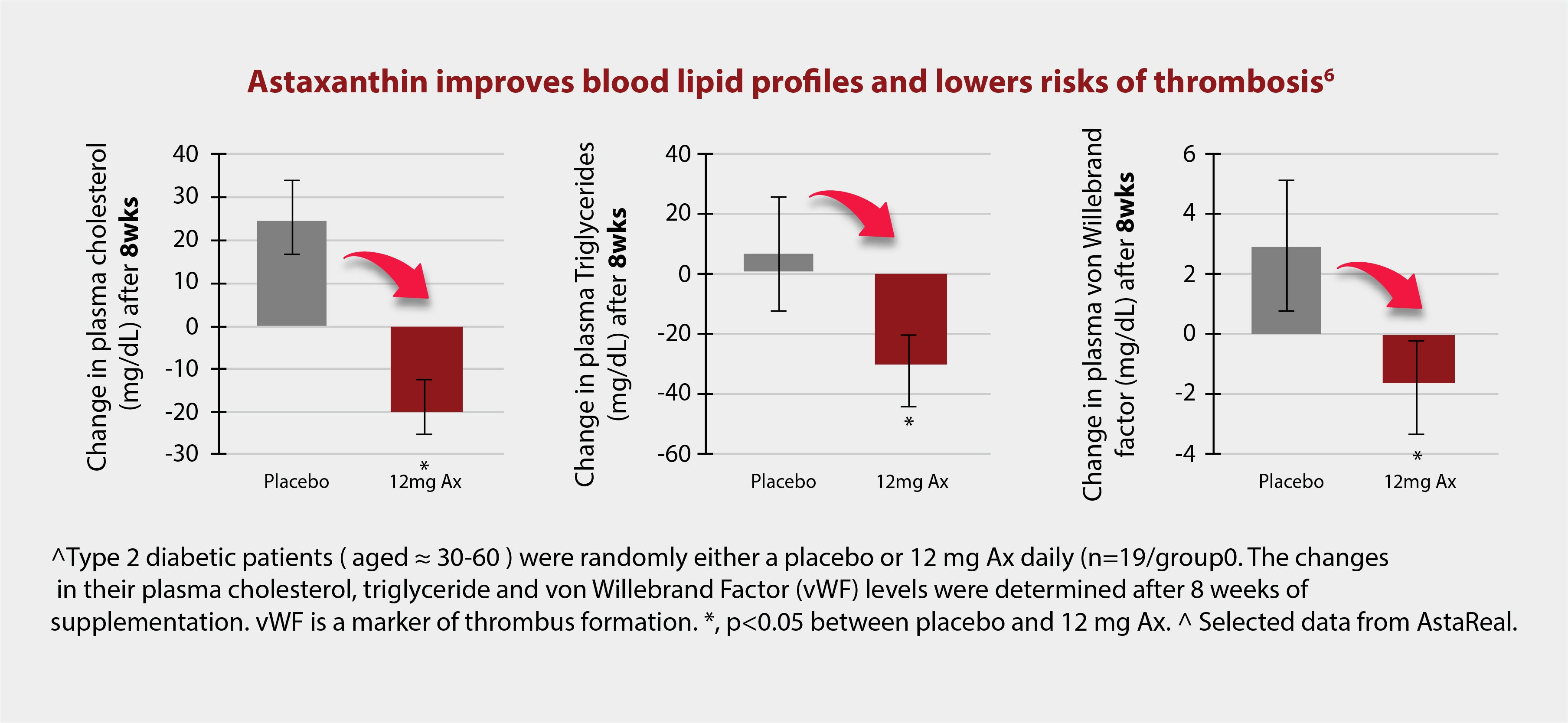 Astaxanthin improves blood lipid profile and lowers thrombotic risks in type 2 diabetic and prediabetic individuals