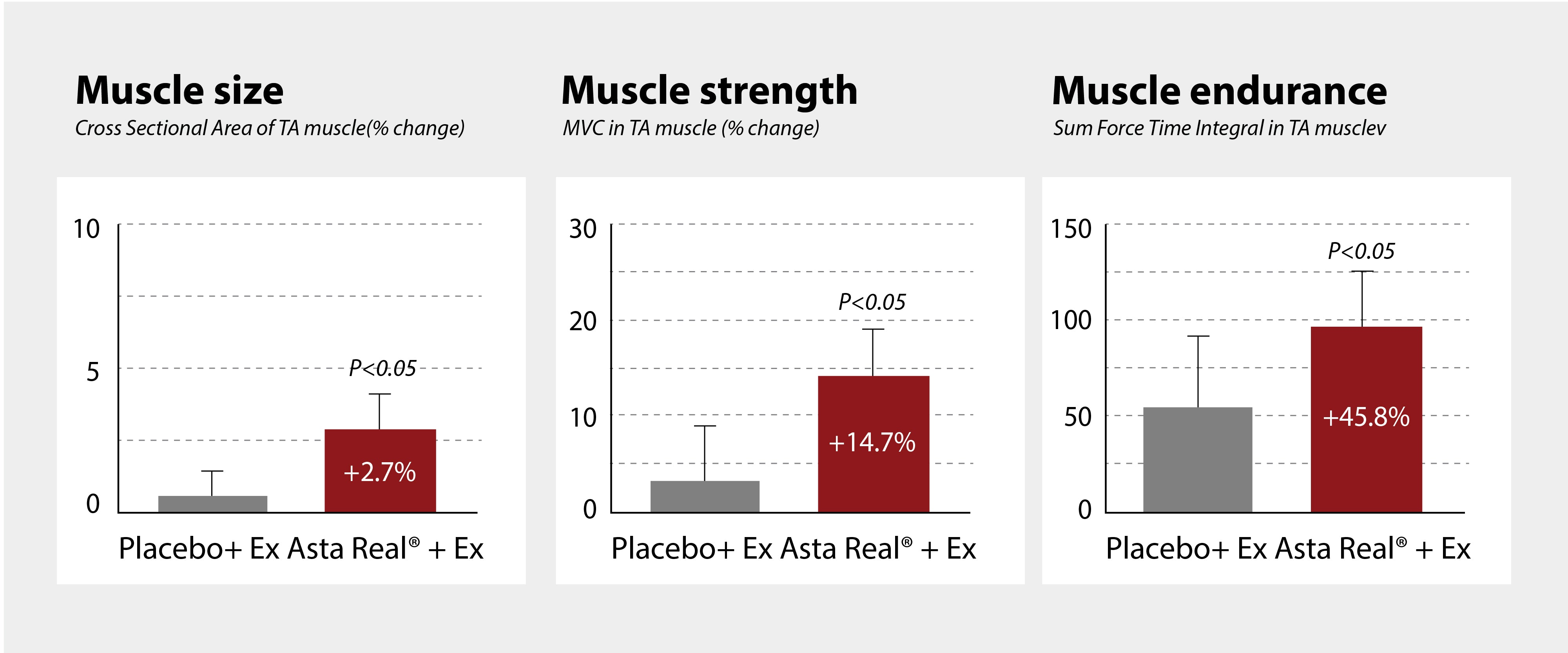 Astaxanthin improves muscle function in active elderly