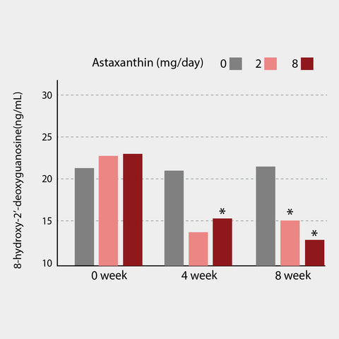 Astaxanthin improved immune response by reducing oxidative stress. A biomarker for DNA damage was measured (*p <0,05 compared with control) (Park et al.,2010)