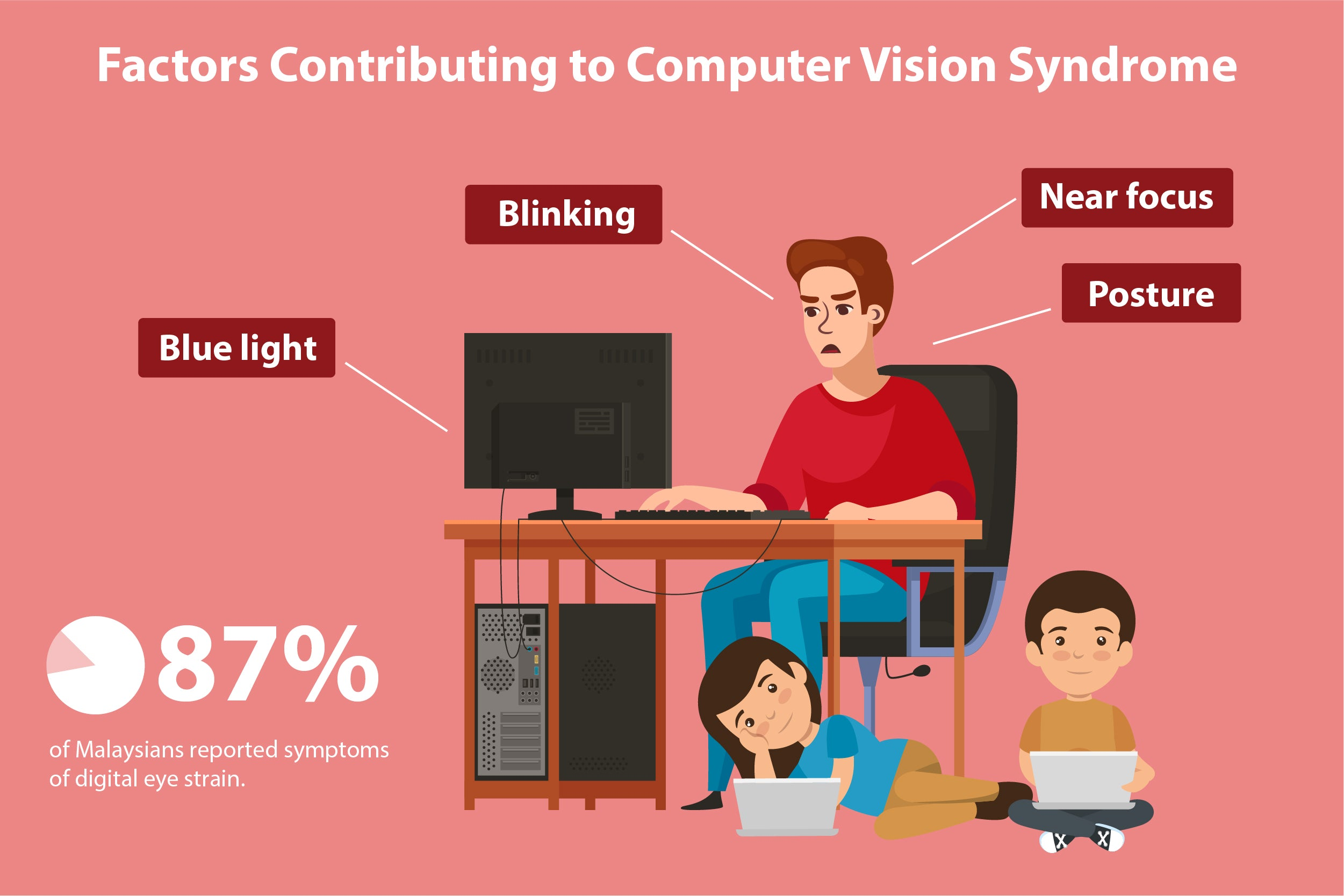 Factors Contributing to computer vision syndrome