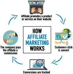 Affiliate Marketing Can Make You Thousands