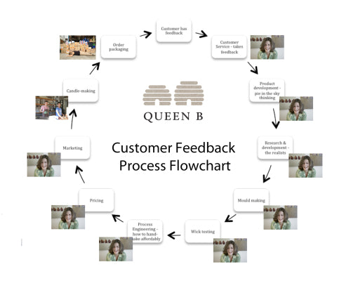 Queen B product development lifecycle flowchart/diagrammatic template… let's have a meeting to discuss!