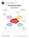 Employment & Volunteering: Job Interview Questions Mind Map - WORKSHEET
