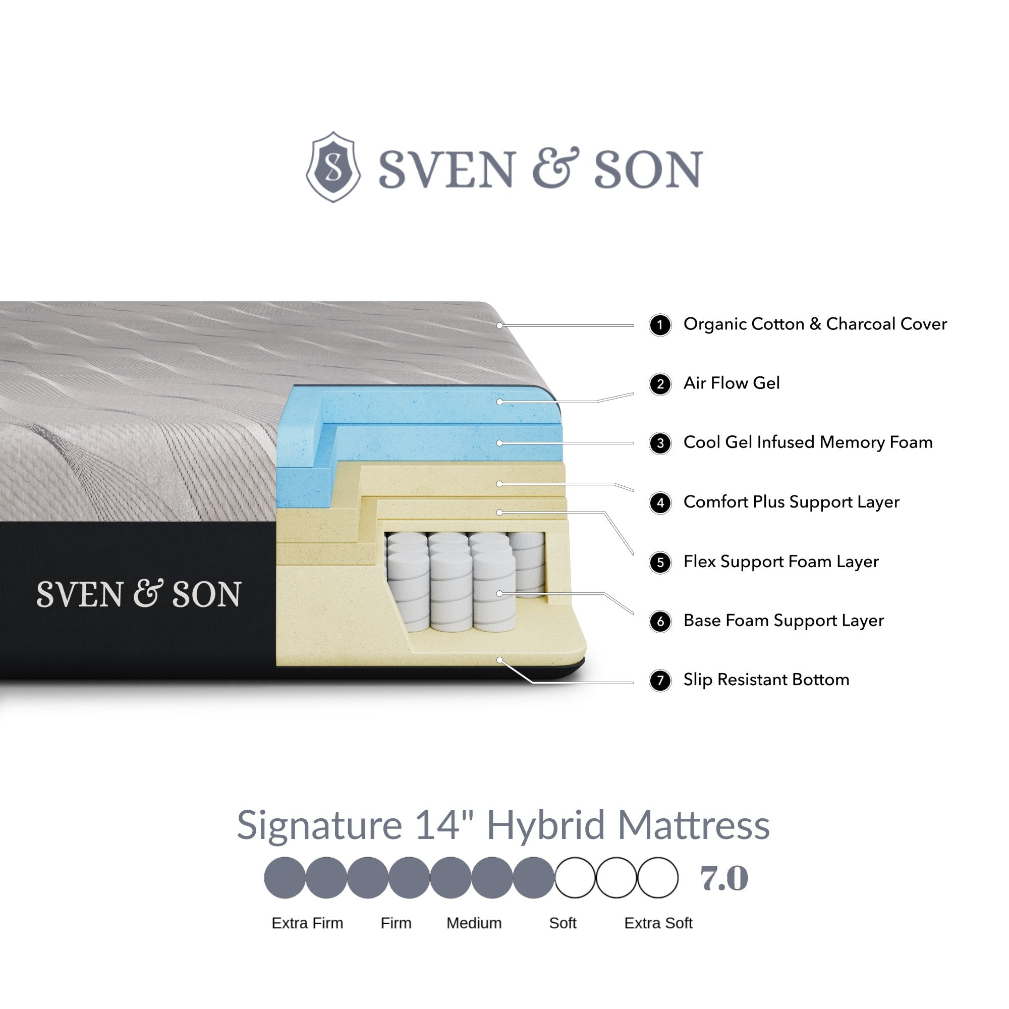 Bliss Series Adjustable Bed Base + Choice of Mattress bundle SVEN & SON®