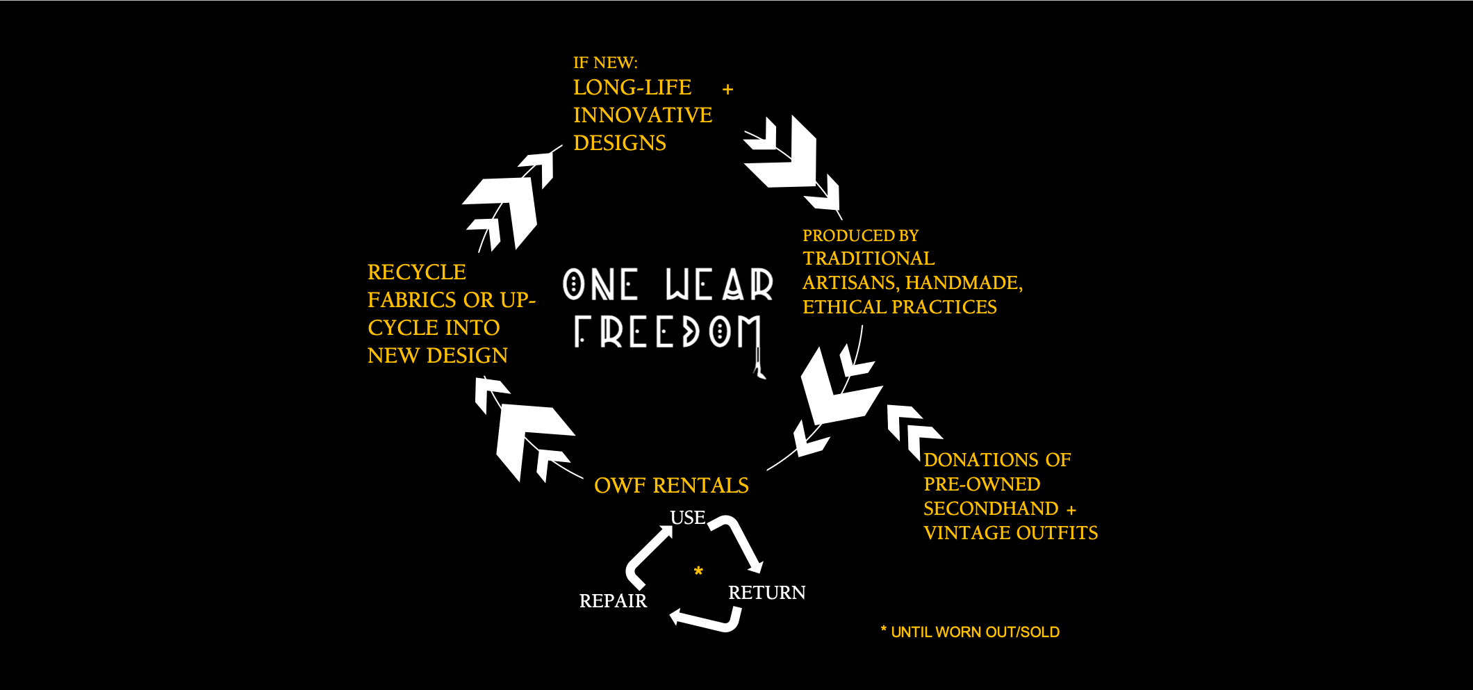 One Wear Freedom | Circular Fashion Economy Diagram
