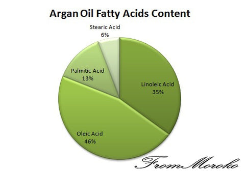 Argan oil uses and benefits - Fatty Acid Content