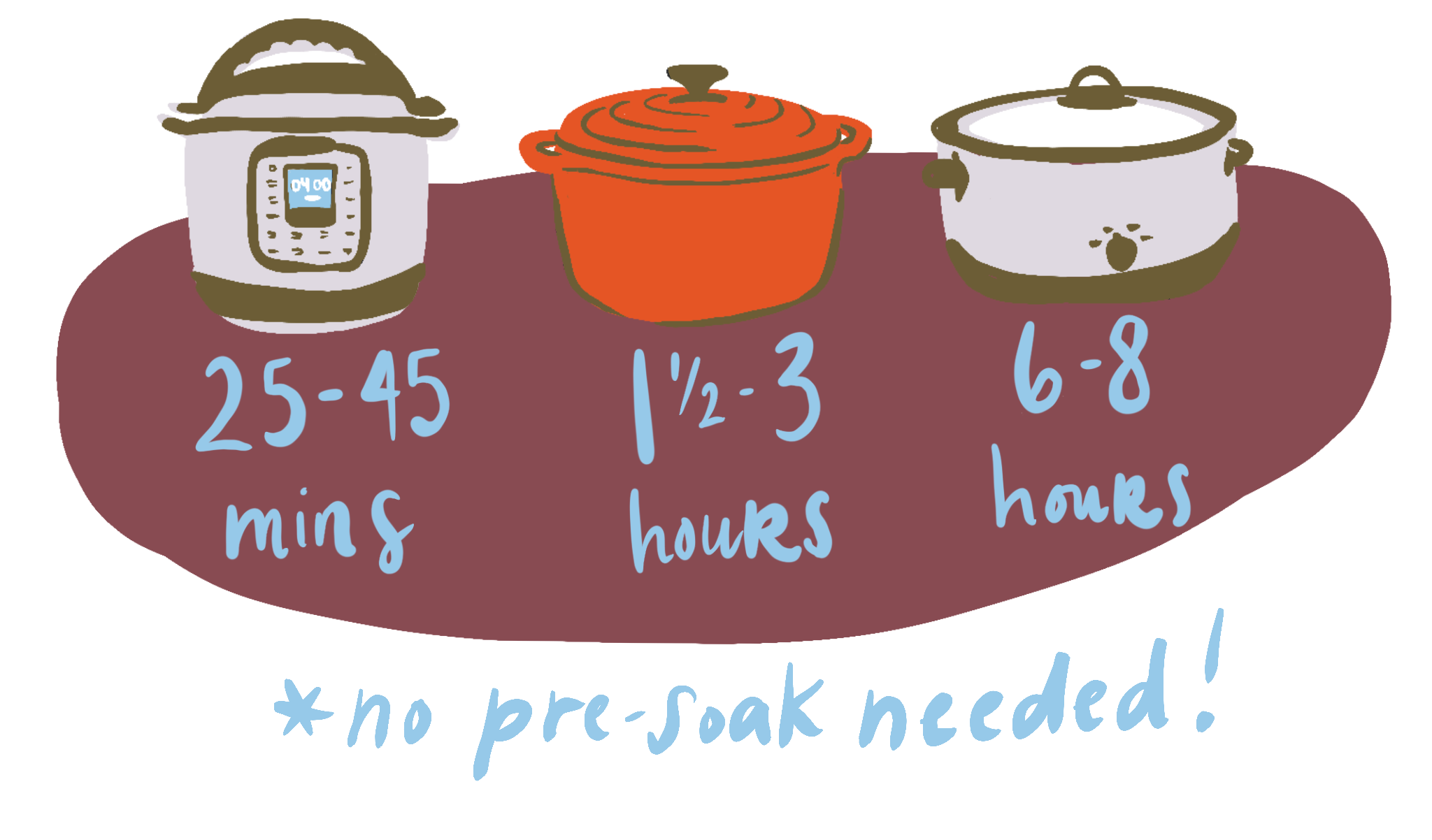 Picking a cooking method for your beans