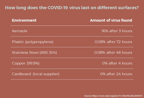 COVID-19 virus on different surfaces