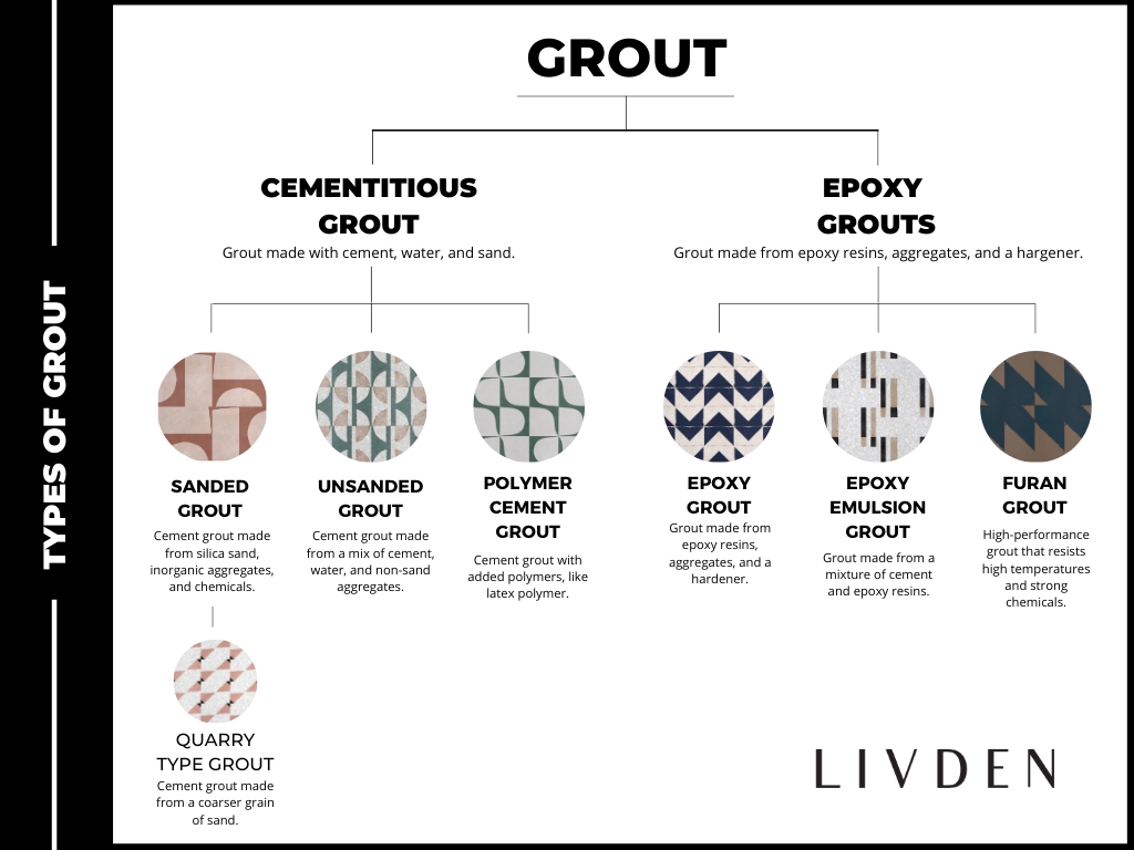grout-types-grout-tree