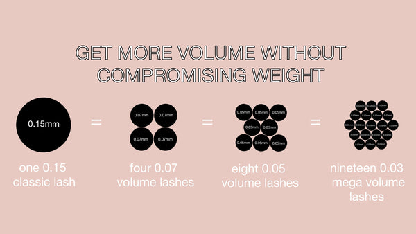 Understanding Lash Weights and Conversions