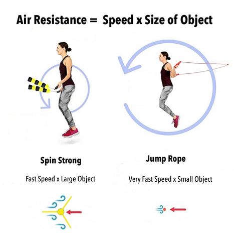 How Spin Strong Air Resistance Rotary Trainers Work | Spin Strong