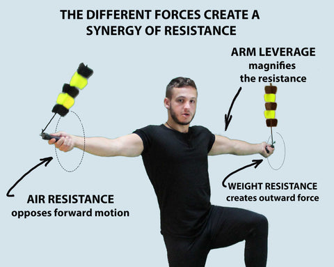Air Resistance Circular Training Overview   Spin Strong