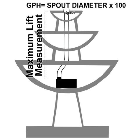 This diagram shows what GPH and lift you need when choosing a water pump for your fountain