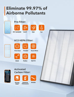 Replacement, 3-in-1 True HEPA Filter, Compatible with Air Purifier TT-AP007-TaoTronics