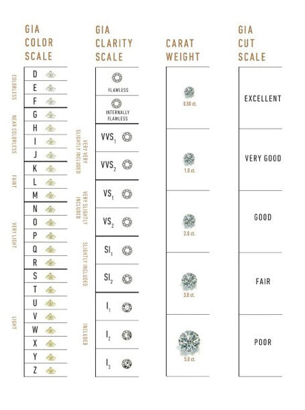 The Diamond Color and Clarity : Anatomy of a Round Brilliant